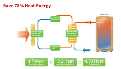 What Is Air Source Heat Pump?