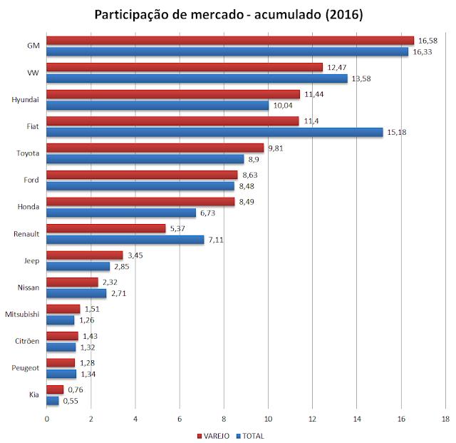 Ranking de participação de mercado - Brasil