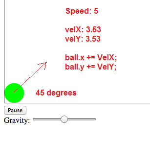 HTML5 Canvas Velocity Applied Ball