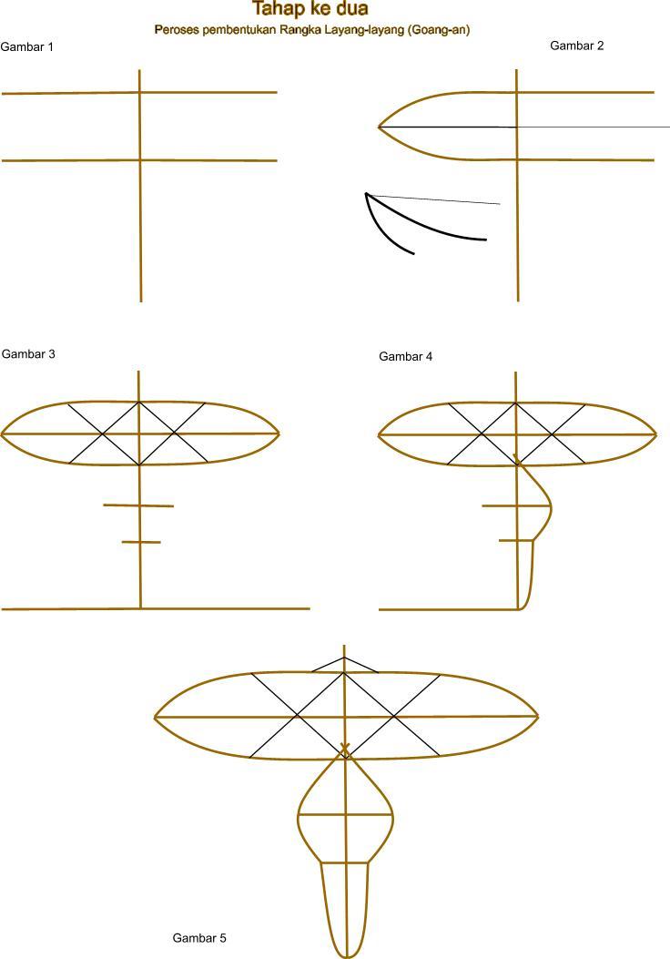 Ukuran Layang Layang : ukuran, layang, SATPAM, CULUY:, MEMBUAT, LAYANG-LAYANG