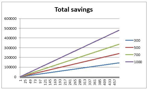 Total savings after 40 years without investing them, own elaboration