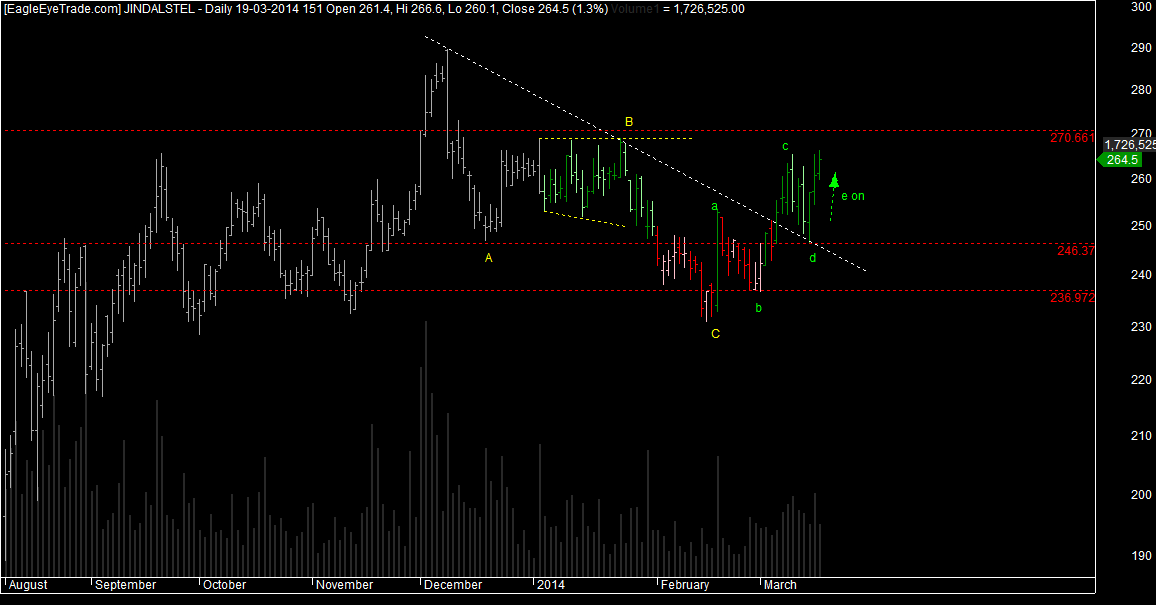 Jindalsteel elliottwave analysis