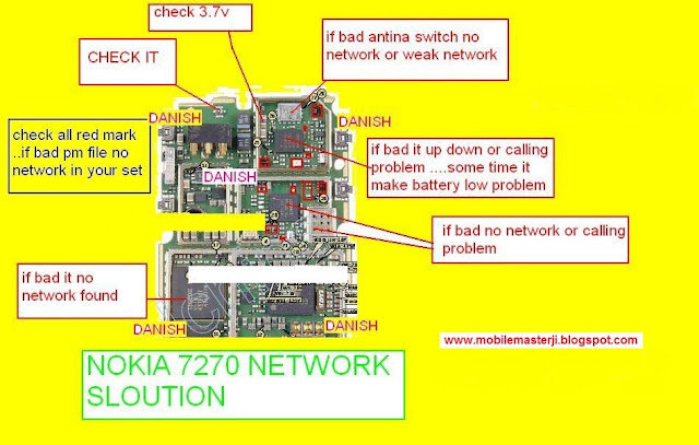 Nokia 7270 Network Solution Diagram 100  Working