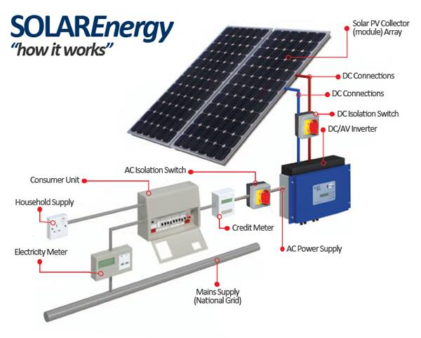 how solar energy system works