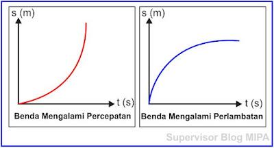 Grafik Hubungan Jarak Terhadap Waktu (Grafik s-t) GLBB