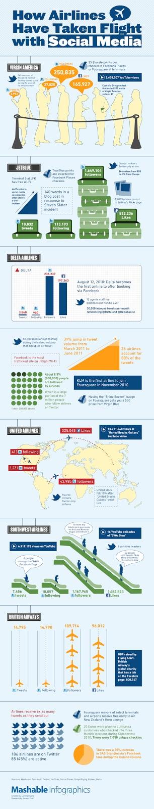 Airlines Using Social Media