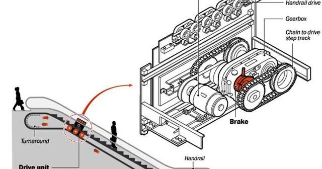 Mechanical Engineering: Escalator Mechanisum