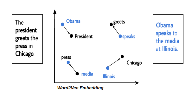 Semantic Similarity using Word Embeddings and Wordnet