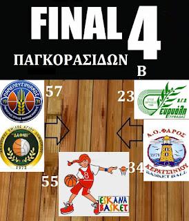 ΠΑΓΚΟΡΑΣΙΔΕΣ Α΄ ΚΑΙ Β΄ FINAL 4