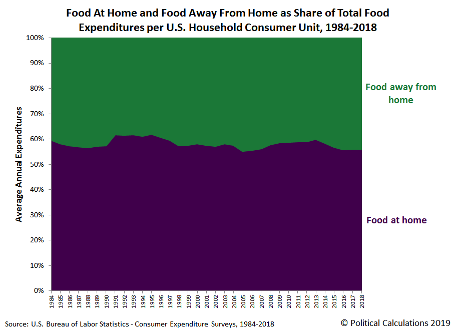 Food At Home and Food Away From Home as Share of Total Food Expenditures per U.S. Household Consumer Unit, 1984-2018