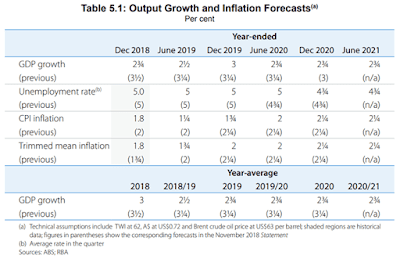 RBA dovish on projections GDP and other projections in February 2019 Statement of Monetary Policy