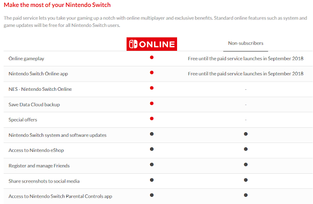 Nintendo Switch Online paid service table of benefits updated Save Data Cloud backup