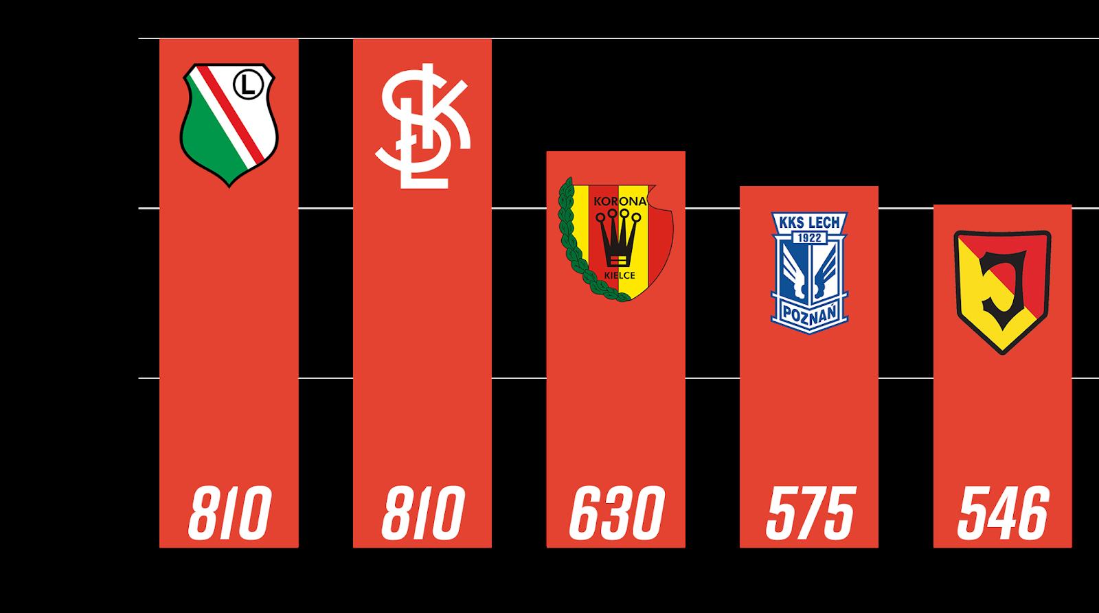 Młodzieżowcy z rocznika 1999 i młodsi z największą liczbą rozegranych minut po 9. kolejce PKO Ekstraklasy<br><br>Źródło: Opracowanie własne na podstawie ekstrastats.pl<br><br>graf. Bartosz Urban