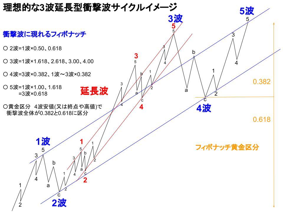 エリオット波動の理想的3波延長型衝撃波の展開図