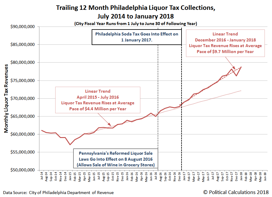 Trailing 12 Month Philadelphia Liquor Tax Collections, July 2014 to January 2018