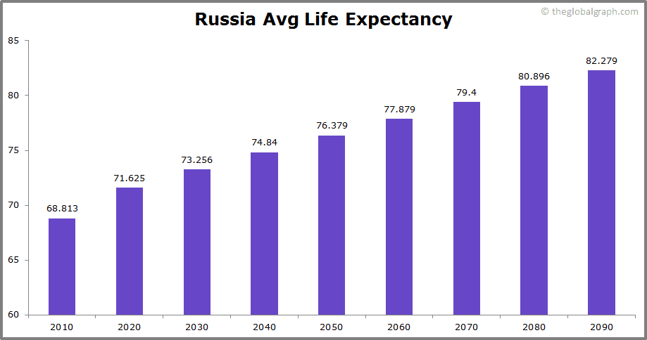 Russia  Avg Life Expectancy