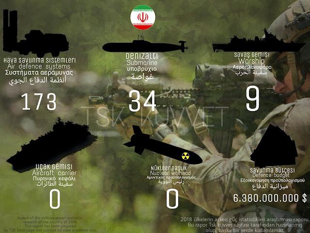 İran gücü
