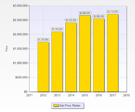 Palo Alto Median Sale Price For the Last Five Years