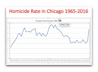 Chicago: Gangs, Homicide, and Housing