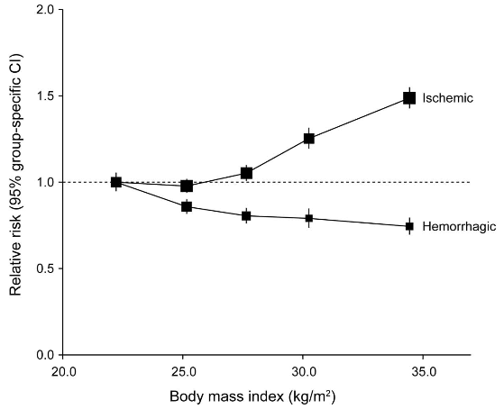 図:肥満度と脳梗塞、脳出血リスク