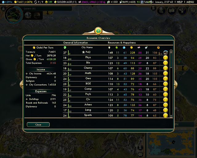 F2 Key economic overview | Civilization 5