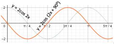 grafik fungsi y = 2cos (2x + 90)