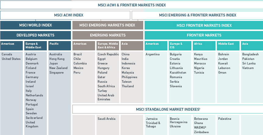 ETF 美股-世界財經: MSCI 指數概述