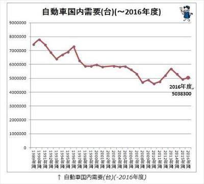 日本 新車販売台数 1989年から2016年までの推移