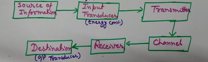 Engineering Made Easy  Block Diagram Of Communication