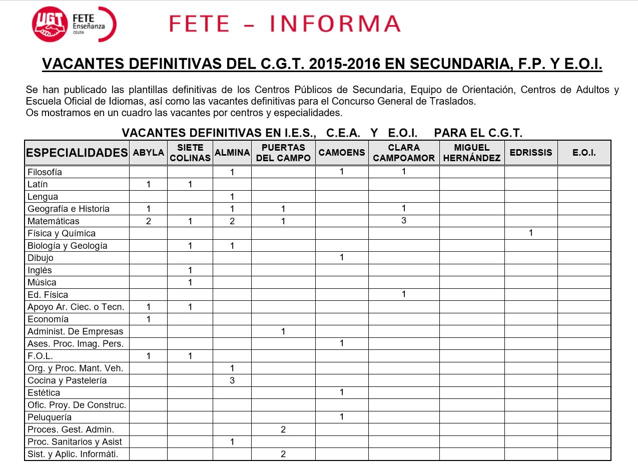 Plantillas y vacantes definitivas del concurso general de for Concurso docentes exterior