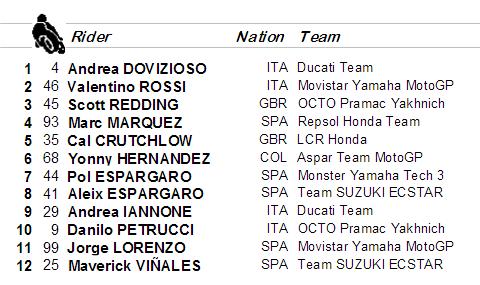 Hasil Kualifikasi MotGP Assen : Dovi Pole, Rossi 2