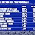 Ultimo sondaggio elettorale Tecnè sulle intenzioni di voto degli italiani