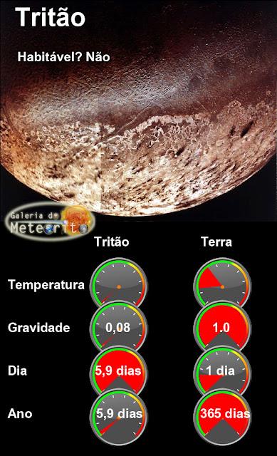 infográfico - tritão em comparação com a Terra