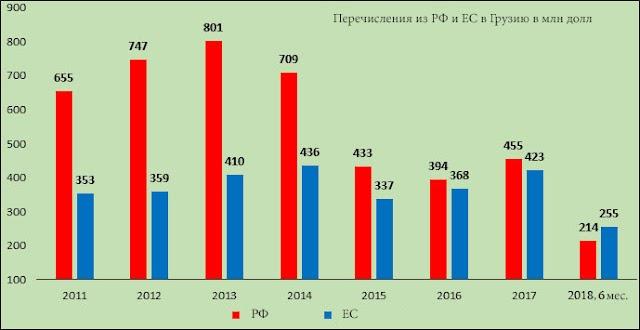 Банковские перечисление из ЕС в Грузию впервые превысили перечисления из России