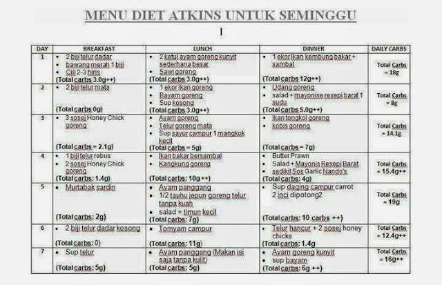 Diet Atkins ke ?
