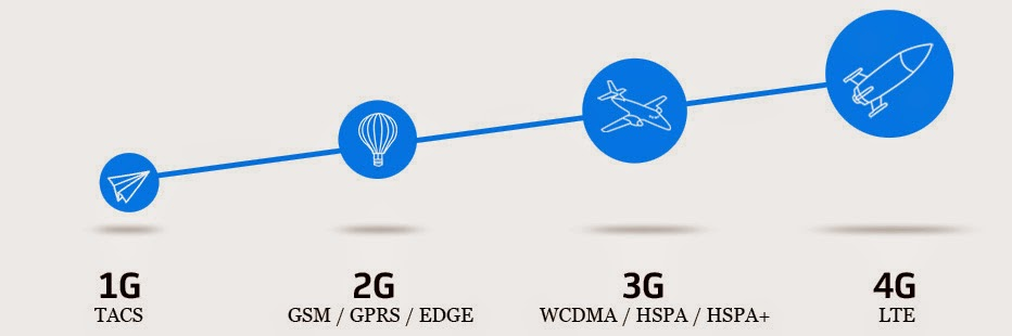 Different Types of Mobile Network Technologies   E Gadgets Info