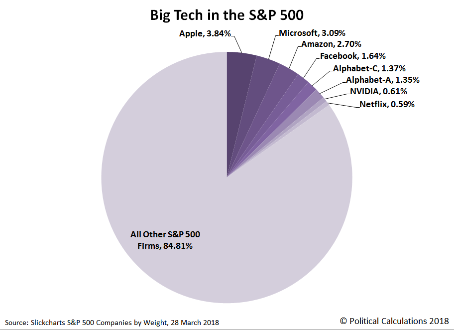 Big Tech in the S&P 500, 28 March 2018