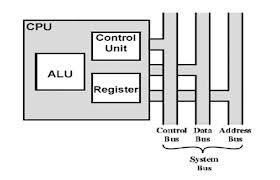 Fungsi dan Struktur CPU ~ Inspirasi-Ku.com