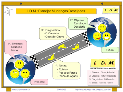 Metodologia IDM Innovation Decision Mapping - Simples Individual - Planejamento e Comunicação