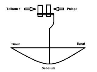Cara Mudah Tracking Atau Pointing Satelite Telkom 3S