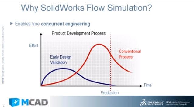 How to Flow Simulation Introduction to SolidWorks