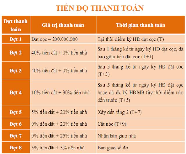 Tiến độ thanh toán dự án biệt thự Dương Nội