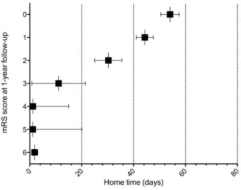 図:自宅時間とくも膜下出血の1年後mRS