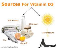 Hamesha Swasth Rahne K Liye Vitamin D3 Le