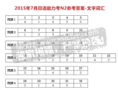 Đáp án N2 đề thi năng lực tiếng Nhật JLPT năm 2015