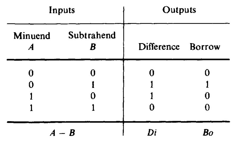binary - subtracting two's complement for beginner - Stack ...