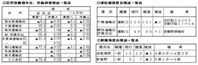 http://doro-chiba.org/nikkan_dc/n2017_07_12/n8384.htm