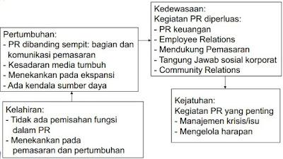 pr, siklus hidup, organisasi