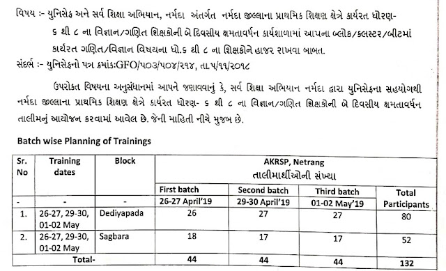 STD 6 to 8 Maths / Science Teachers ne Unicef Ane SSA - Narmada Antargat Talim Babat Paripatra, Dist- Narmada