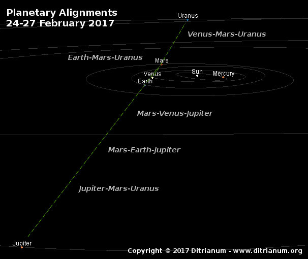 Convergence of Planetary Alignment February 25, 2017
